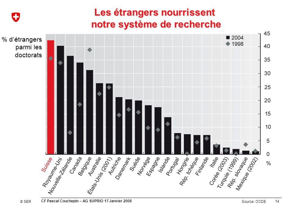 14 CF Pascal Couchepin – AG SUPRIO 17 Janvier 2008 Source: OCDE Les étrangers nourrissent notre système de recherche % détrangers parmi les doctorats © SER