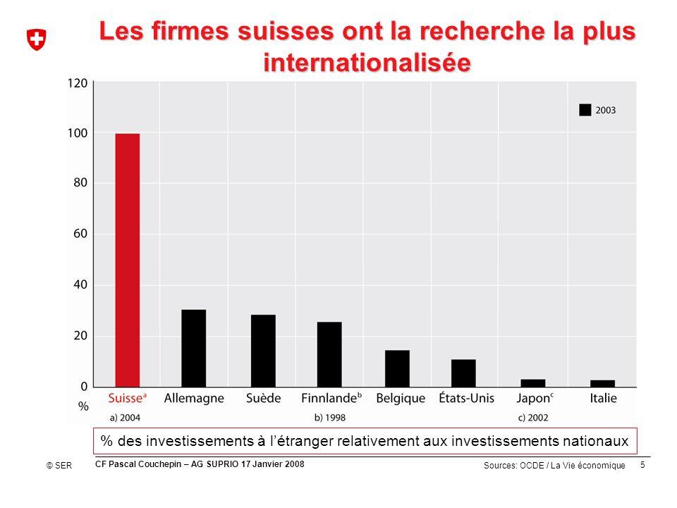 5 CF Pascal Couchepin – AG SUPRIO 17 Janvier 2008 Sources: OCDE / La Vie économique Les firmes suisses ont la recherche la plus internationalisée % des investissements à létranger relativement aux investissements nationaux © SER