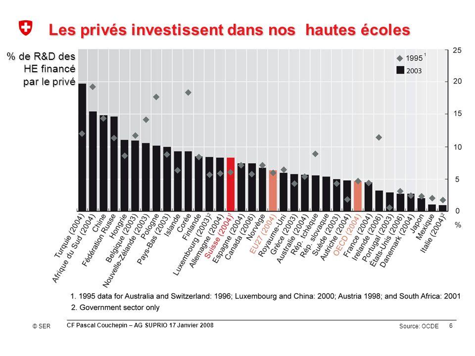 6 CF Pascal Couchepin – AG SUPRIO 17 Janvier 2008 Source: OCDE Les privés investissent dans nos hautes écoles % de R&D des HE financé par le privé © SER