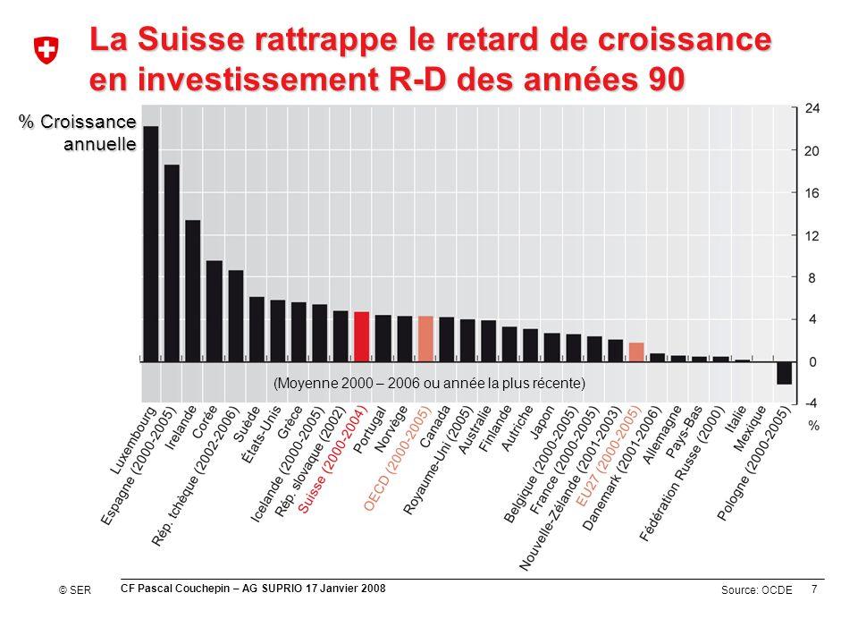 7 CF Pascal Couchepin – AG SUPRIO 17 Janvier 2008 Source: OCDE La Suisse rattrappe le retard de croissance en investissement R-D des années 90 % Croissance annuelle © SER (Moyenne 2000 – 2006 ou année la plus récente)