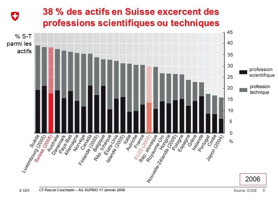8 CF Pascal Couchepin – AG SUPRIO 17 Janvier 2008 Source: OCDE 38 % des actifs en Suisse excercent des professions scientifiques ou techniques % S-T parmi les actifs © SER 2006