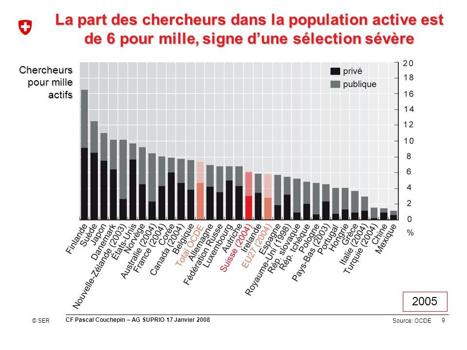 9 CF Pascal Couchepin – AG SUPRIO 17 Janvier 2008 Source: OCDE La part des chercheurs dans la population active est de 6 pour mille, signe dune sélect