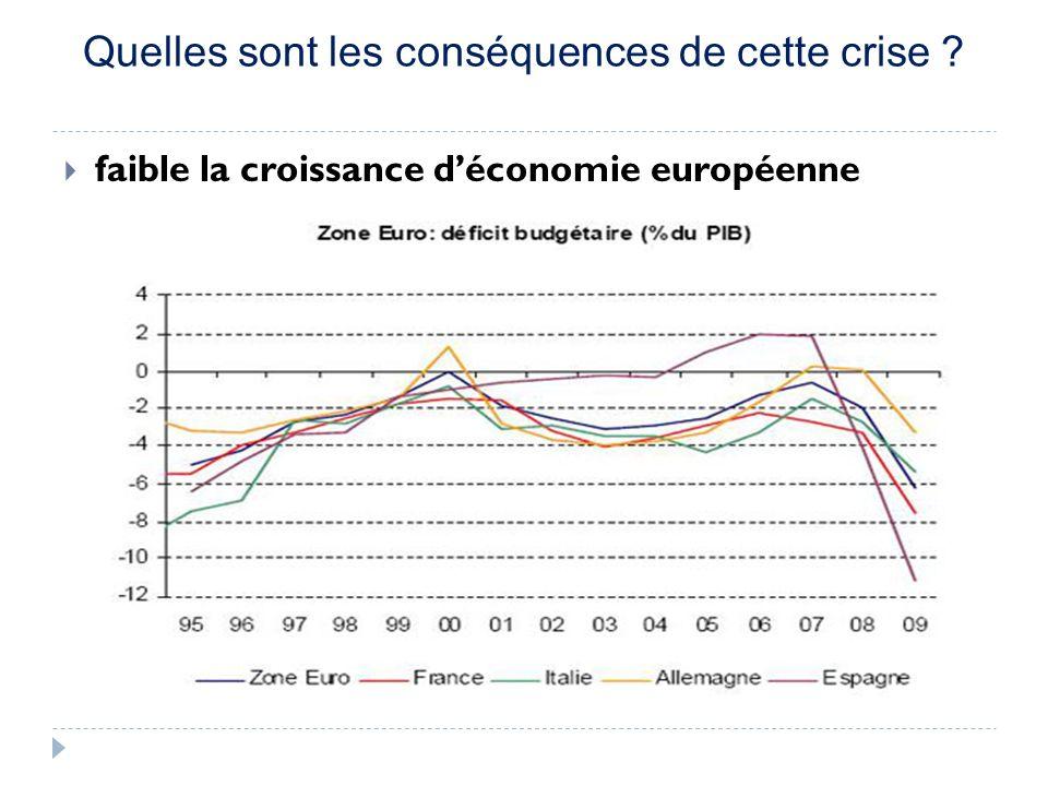 Quelles sont les conséquences de cette crise ? faible la croissance déconomie européenne