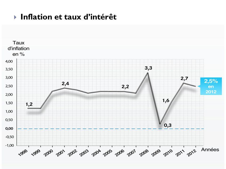 Inflation et taux dintérêt