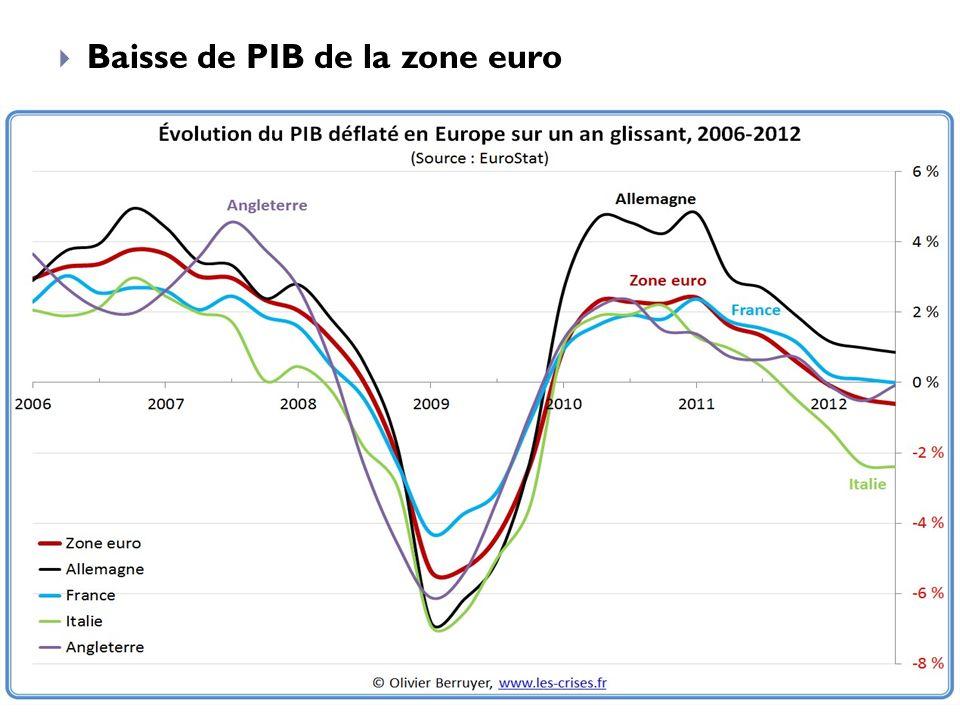 Baisse de PIB de la zone euro