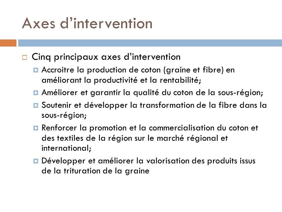 Axes dintervention Cinq principaux axes dintervention Accroitre la production de coton (graine et fibre) en améliorant la productivité et la rentabili