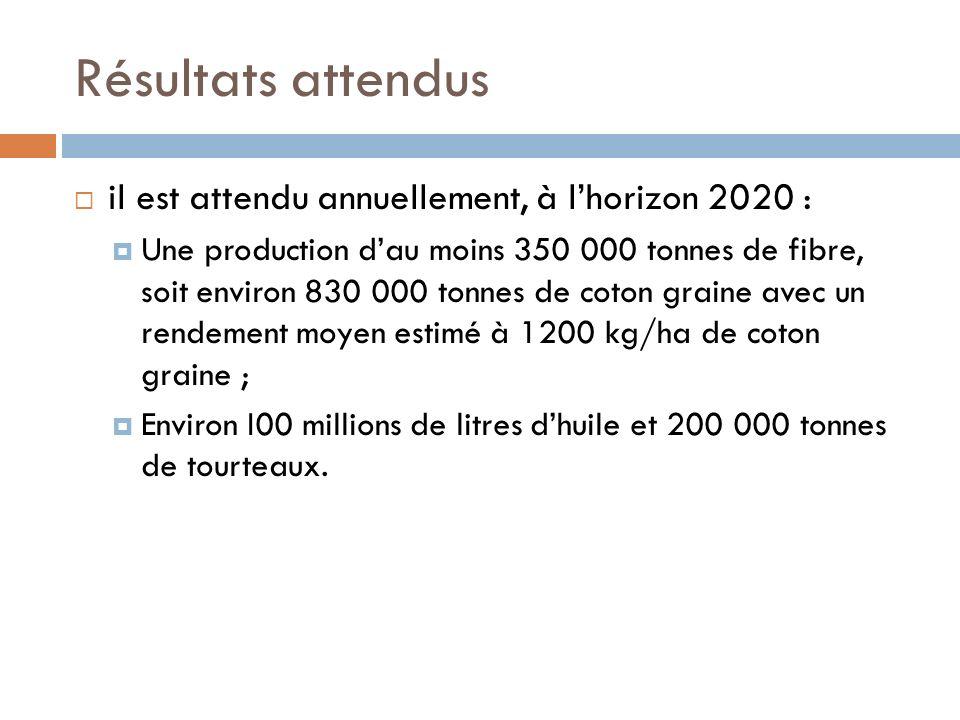 Résultats attendus il est attendu annuellement, à lhorizon 2020 : Une production dau moins 350 000 tonnes de fibre, soit environ 830 000 tonnes de cot