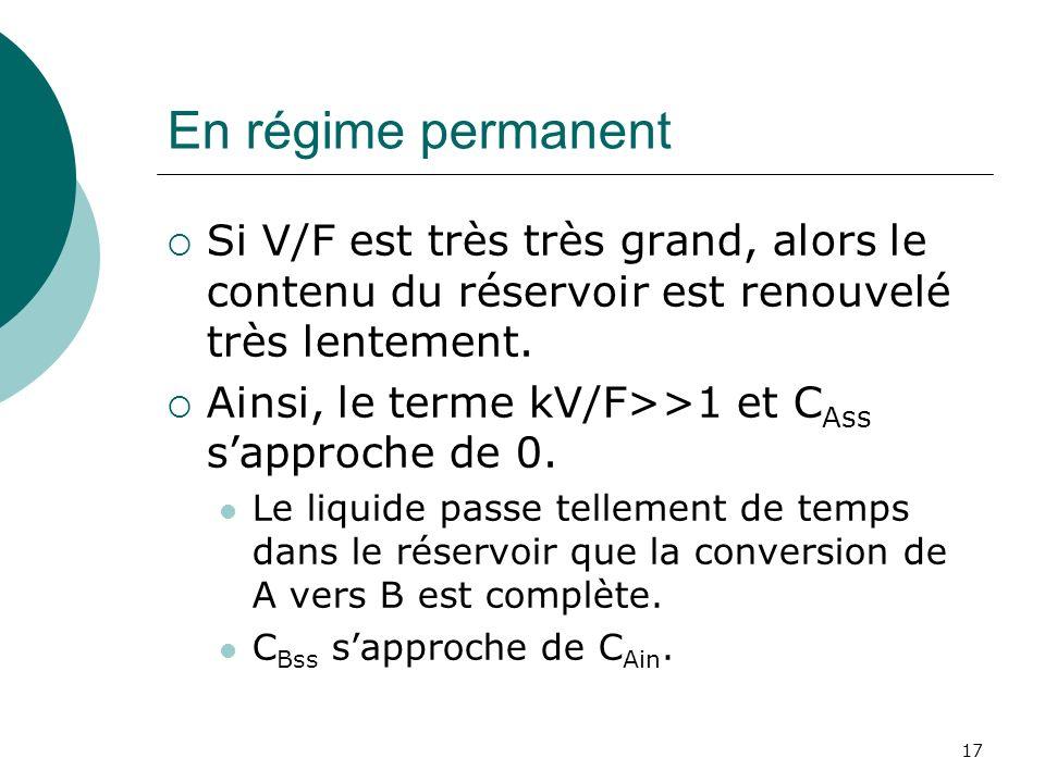 En régime permanent Si V/F est très très grand, alors le contenu du réservoir est renouvelé très lentement. Ainsi, le terme kV/F>>1 et C Ass sapproche