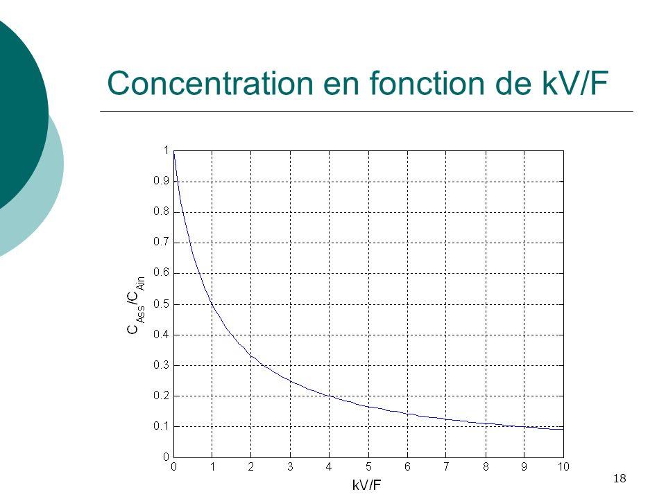 Concentration en fonction de kV/F 18