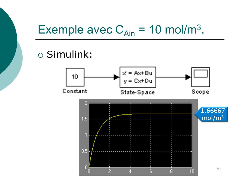 Exemple avec C Ain = 10 mol/m 3. Simulink: 21 1.66667 mol/m 3