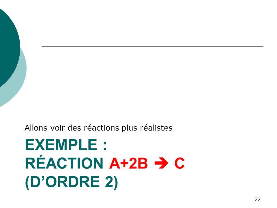 EXEMPLE : RÉACTION A+2B C (DORDRE 2) Allons voir des réactions plus réalistes 22