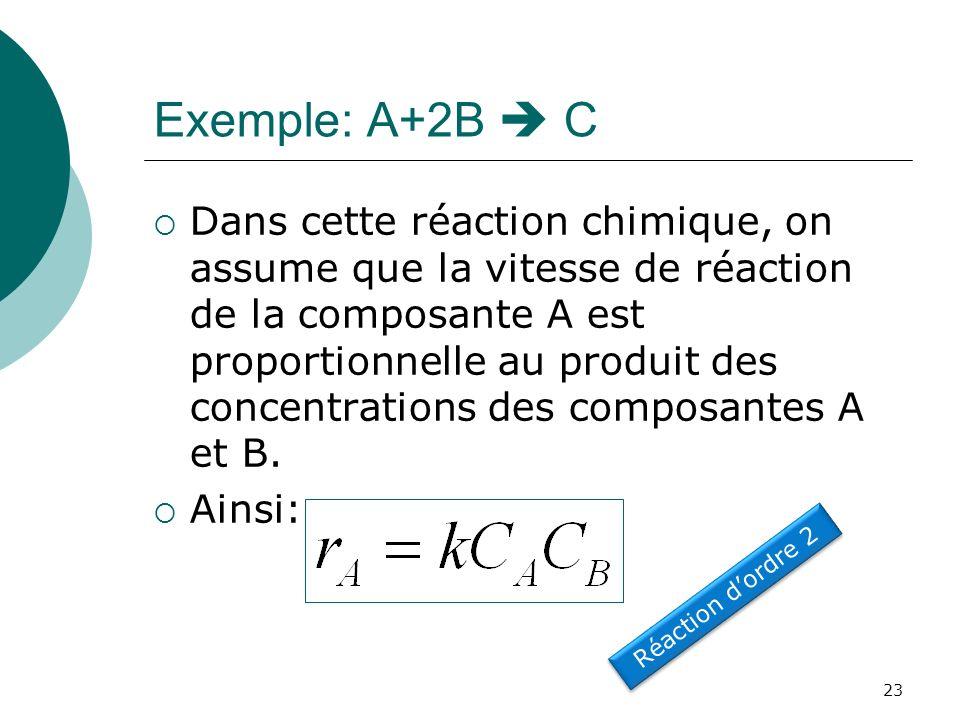 Exemple: A+2B C Dans cette réaction chimique, on assume que la vitesse de réaction de la composante A est proportionnelle au produit des concentration