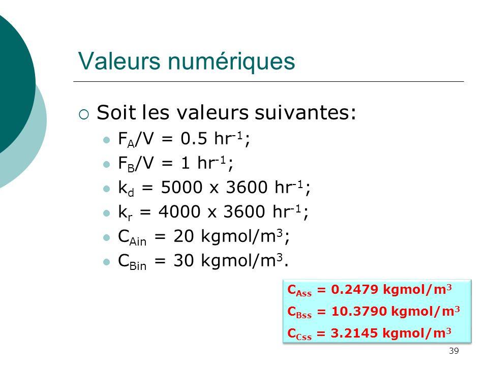 Valeurs numériques Soit les valeurs suivantes: F A /V = 0.5 hr -1 ; F B /V = 1 hr -1 ; k d = 5000 x 3600 hr -1 ; k r = 4000 x 3600 hr -1 ; C Ain = 20