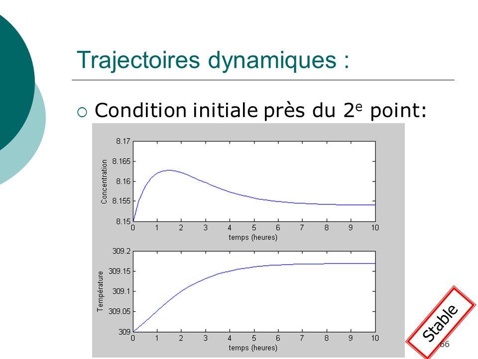Trajectoires dynamiques : Condition initiale près du 2 e point: Stable 66
