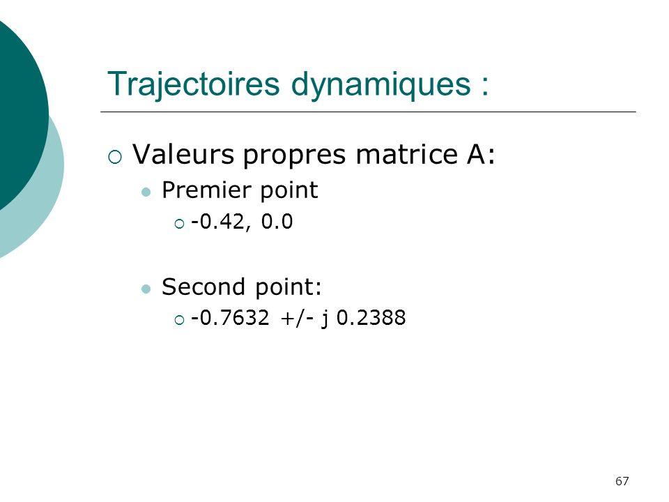Trajectoires dynamiques : Valeurs propres matrice A: Premier point -0.42, 0.0 Second point: -0.7632 +/- j 0.2388 67