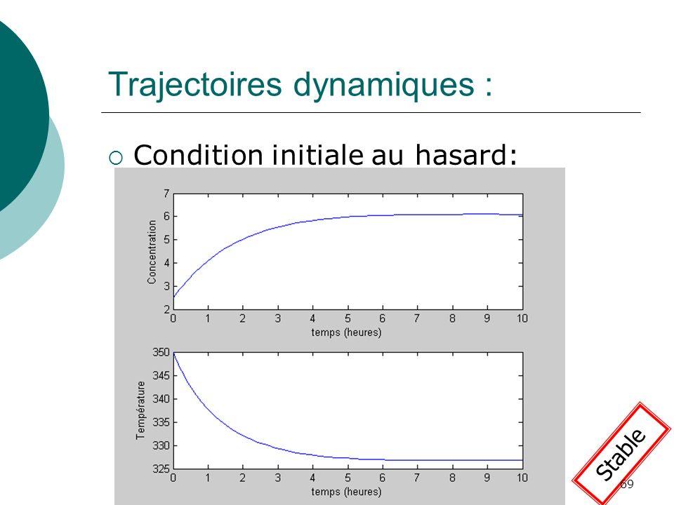 Trajectoires dynamiques : Condition initiale au hasard: Stable 69