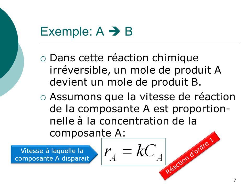 Exemple: A B Dans cette réaction chimique irréversible, un mole de produit A devient un mole de produit B. Assumons que la vitesse de réaction de la c