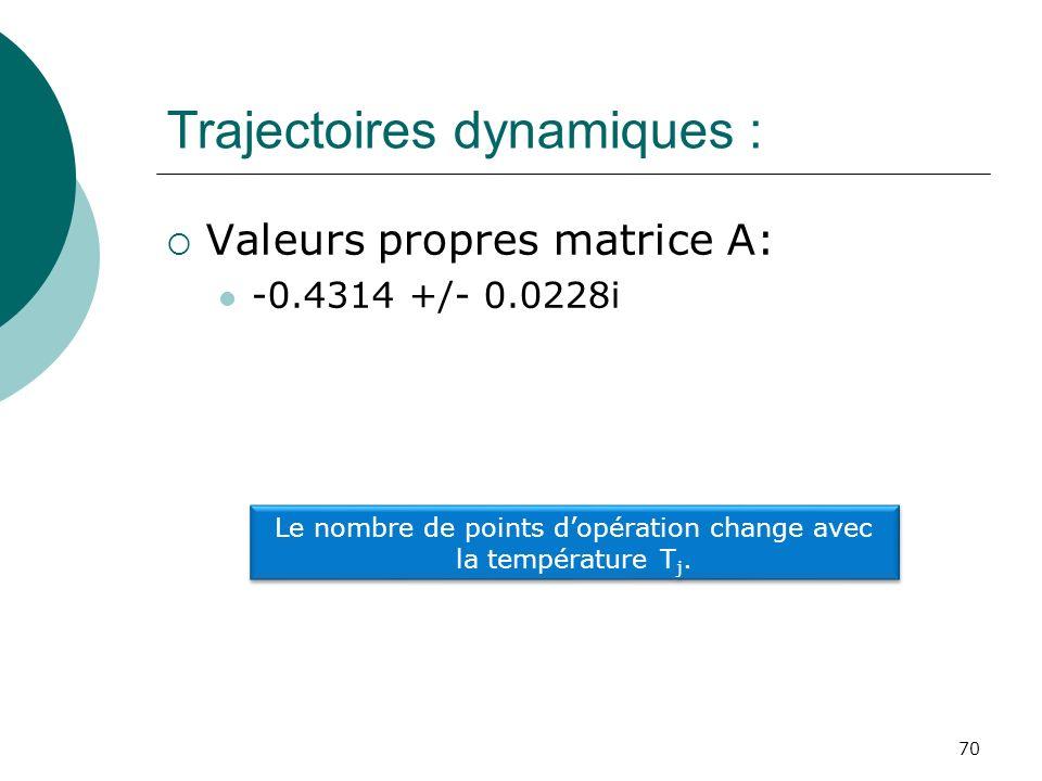 Trajectoires dynamiques : Valeurs propres matrice A: -0.4314 +/- 0.0228i 70 Le nombre de points dopération change avec la température T j.