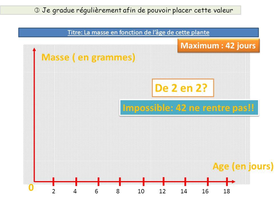 Masse ( en grammes) Age (en jours) 0 De 2 en 2? Impossible: 42 ne rentre pas!! 24681012141618 Maximum : 42 jours Je gradue régulièrement afin de pouvo