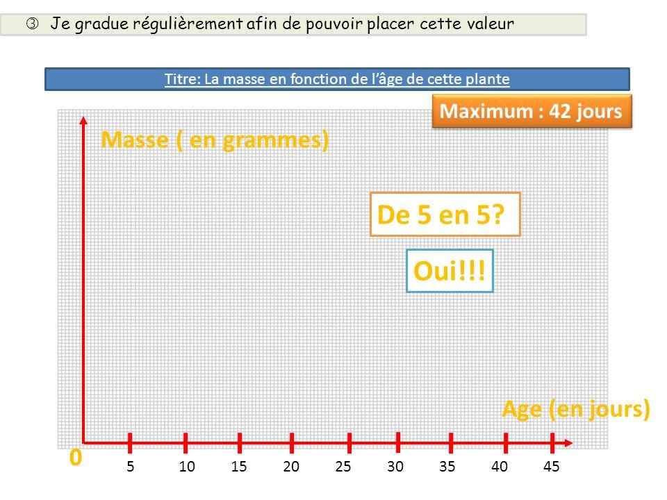 Masse ( en grammes) 0 De 5 en 5? 0 51015202530354045 Oui!!! Age (en jours) Maximum : 42 jours Je gradue régulièrement afin de pouvoir placer cette val