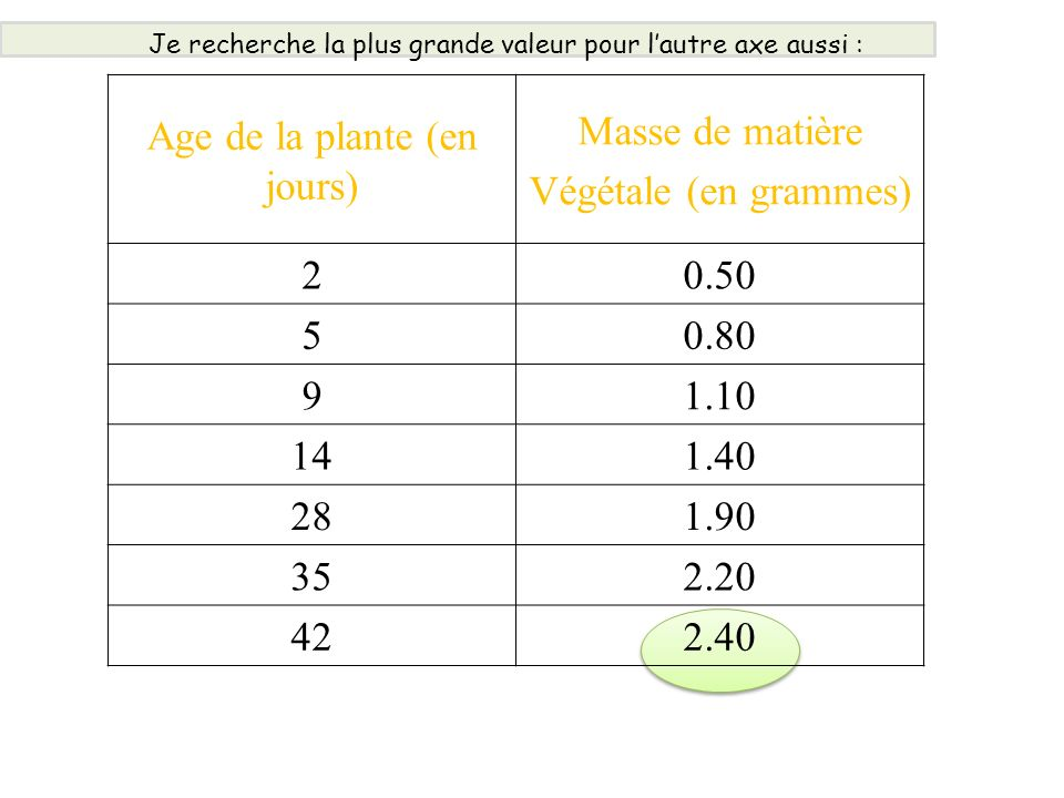 Age de la plante (en jours) Masse de matière Végétale (en grammes) 20.50 50.80 91.10 141.40 281.90 352.20 422.40 Je recherche la plus grande valeur po