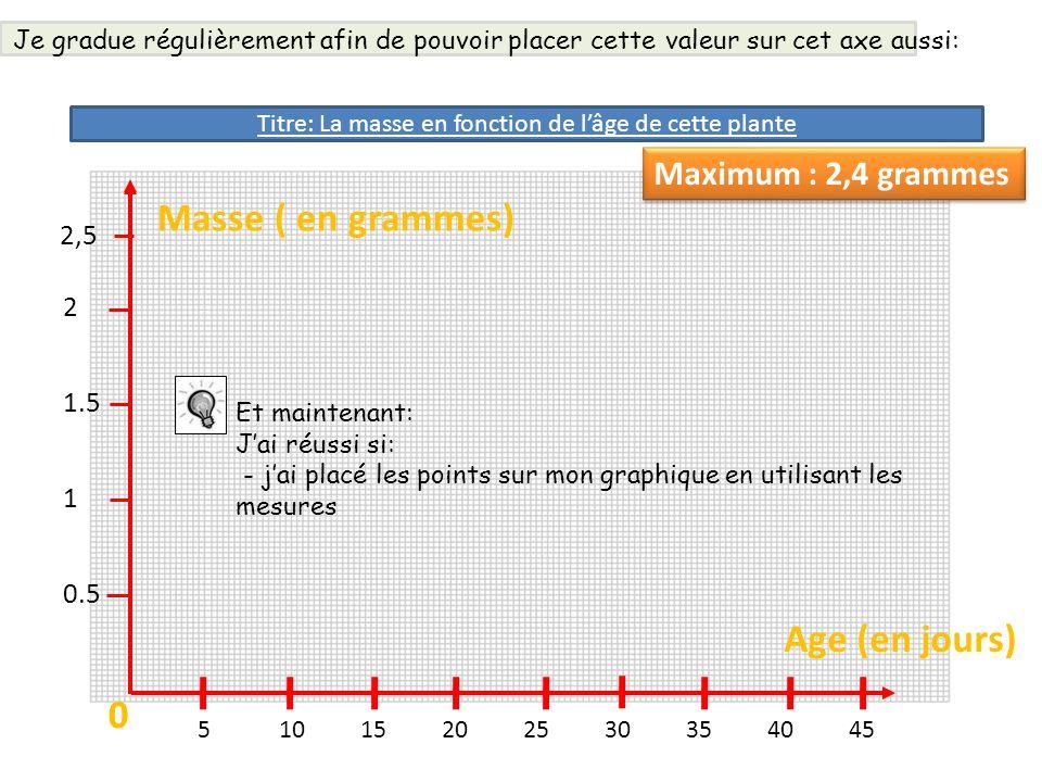 Masse ( en grammes) 00 51015202530354045 Age (en jours) 0.5 1 1.5 2 2,5 Maximum : 2,4 grammes Et maintenant: Jai réussi si: - jai placé les points sur