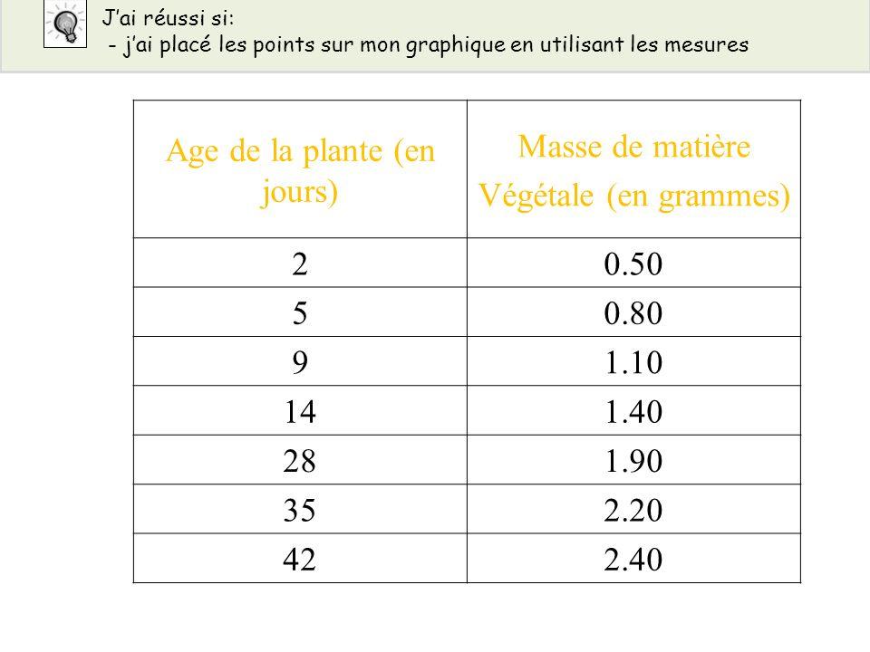 Age de la plante (en jours) Masse de matière Végétale (en grammes) 20.50 50.80 91.10 141.40 281.90 352.20 422.40 Jai réussi si: - jai placé les points