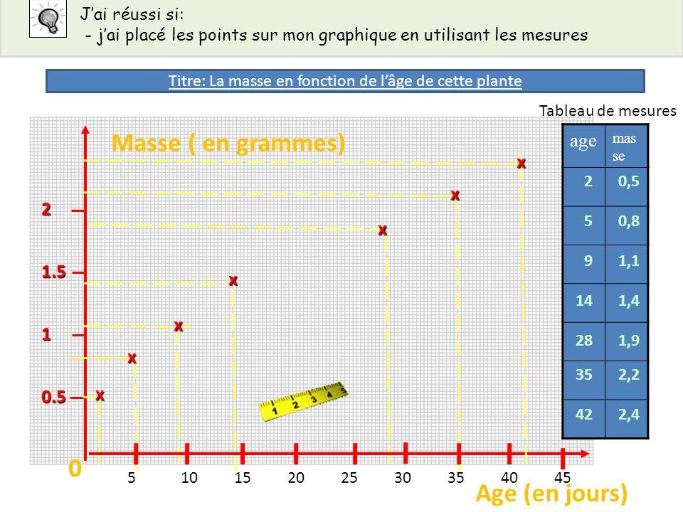 0.5 1 1.5 2 x x x x x x age mas se 2 5 9 14 28 35 42 0,5 0,8 1,1 1,4 1,9 2,2 2,4 Masse ( en grammes) Age (en jours) 00 51015202530354045 x Tableau de
