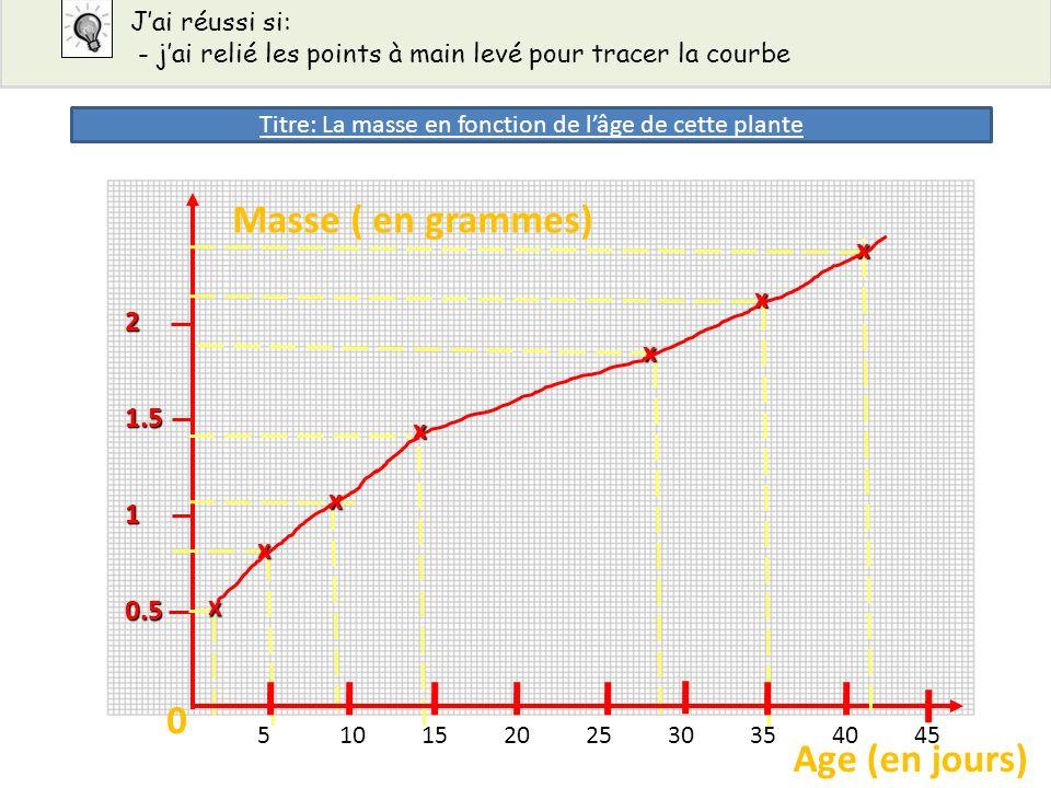 Jai réussi si: - jai relié les points à main levé pour tracer la courbe0.5 1 1.5 2 x x x x x x Masse ( en grammes) Age (en jours) 00 51015202530354045
