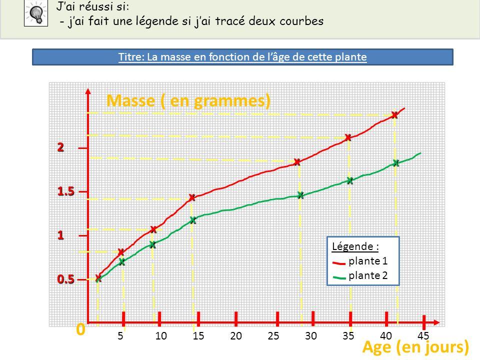 Jai réussi si: - jai fait une légende si jai tracé deux courbes 0.5 1 1.5 2 x x x x x x Masse ( en grammes) Age (en jours) 00 51015202530354045 x Lége