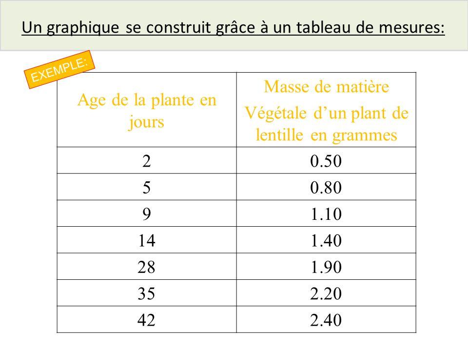 Age de la plante en jours Masse de matière Végétale dun plant de lentille en grammes 20.50 50.80 91.10 141.40 281.90 352.20 422.40 Un graphique se con