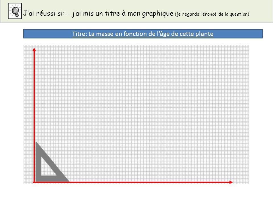 Titre: La masse en fonction de lâge de cette plante Jai réussi si: - jai mis un titre à mon graphique (je regarde lénoncé de la question)