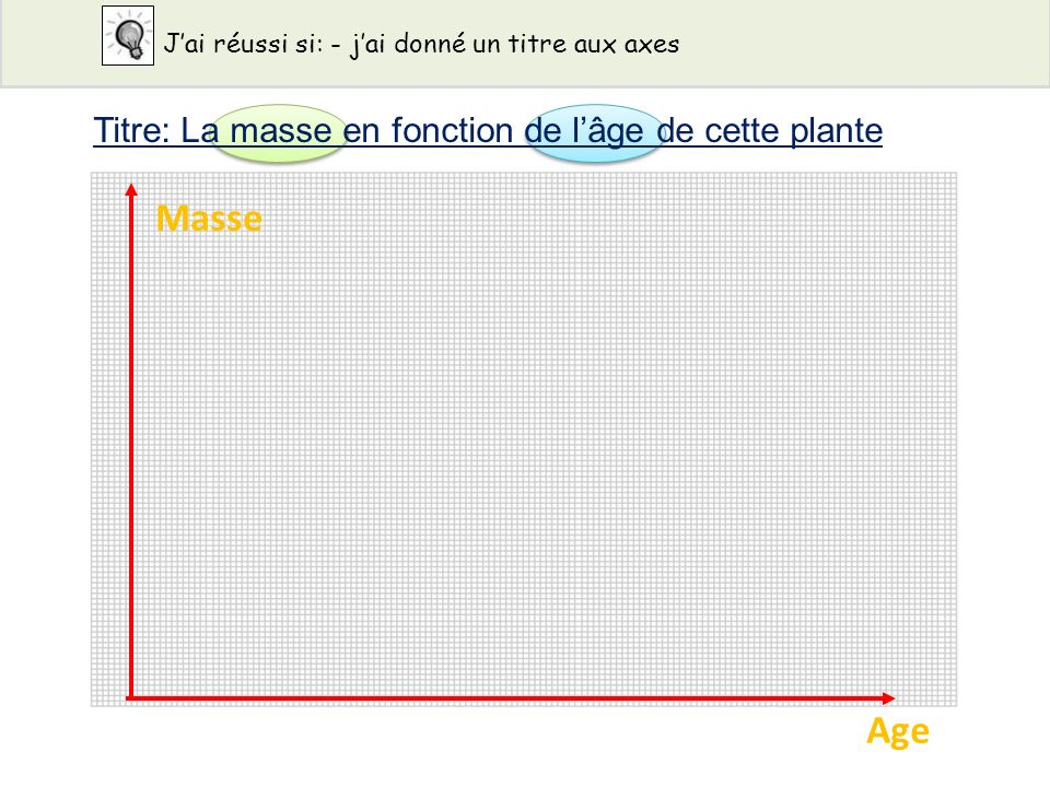 Age de la plante en jours Masse de matière Végétale des lentilles en grammes 10.20 20.50 50.80 91.10 141.40 281.90 352.20 422.40 Jai réussi si: - jai mis les unités entre parenthèses sur mon graphique