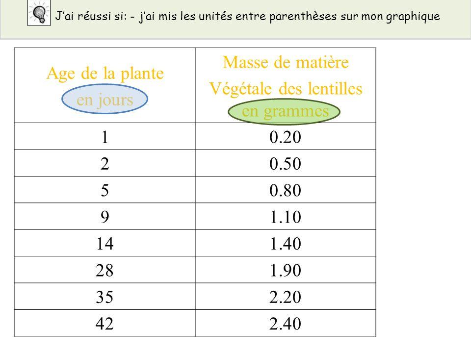 Age de la plante en jours Masse de matière Végétale des lentilles en grammes 10.20 20.50 50.80 91.10 141.40 281.90 352.20 422.40 Jai réussi si: - jai