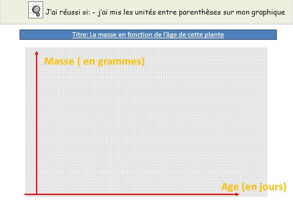 Jai réussi si: - jai fait une légende si jai tracé deux courbes 0.5 1 1.5 2 x x x x x x Masse ( en grammes) Age (en jours) 00 51015202530354045 x Légende : plante 1 plante 2 x x x x x x Titre: La masse en fonction de lâge de cette plante