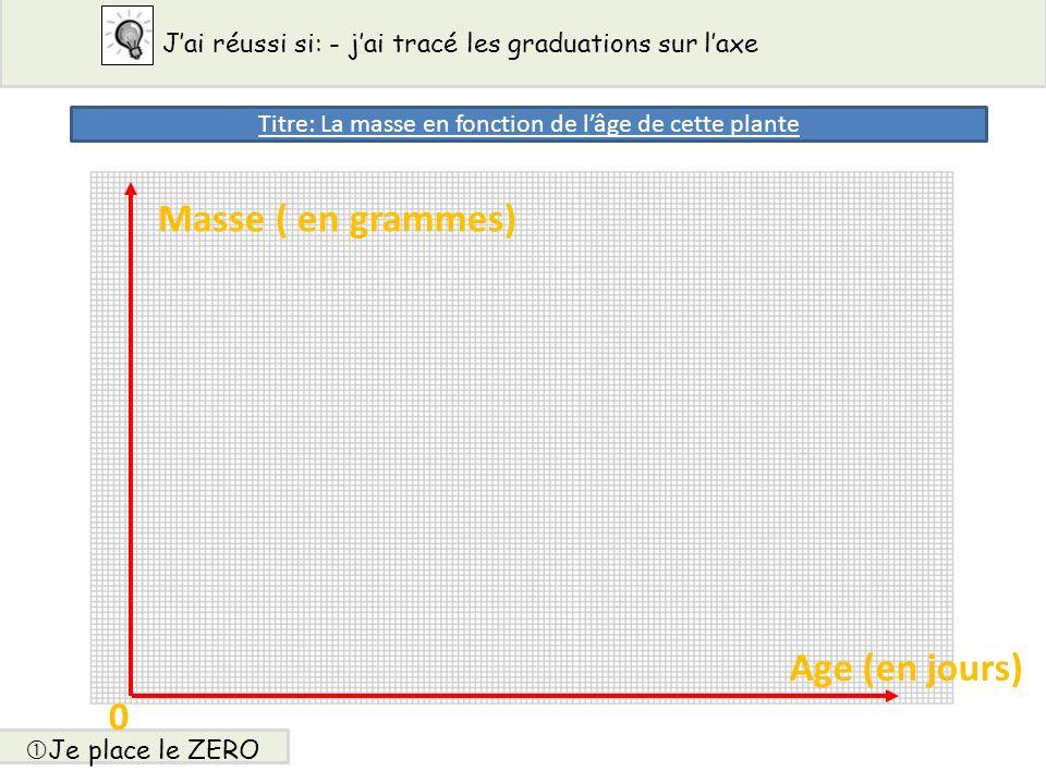 Masse ( en grammes) Age (en jours) 0 Jai réussi si: - jai tracé les graduations sur laxe Je place le ZERO Titre: La masse en fonction de lâge de cette