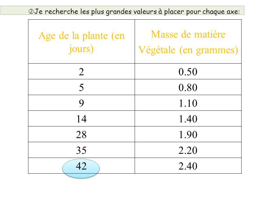 Age de la plante (en jours) Masse de matière Végétale (en grammes) 20.50 50.80 91.10 141.40 281.90 352.20 422.40 Je recherche les plus grandes valeurs