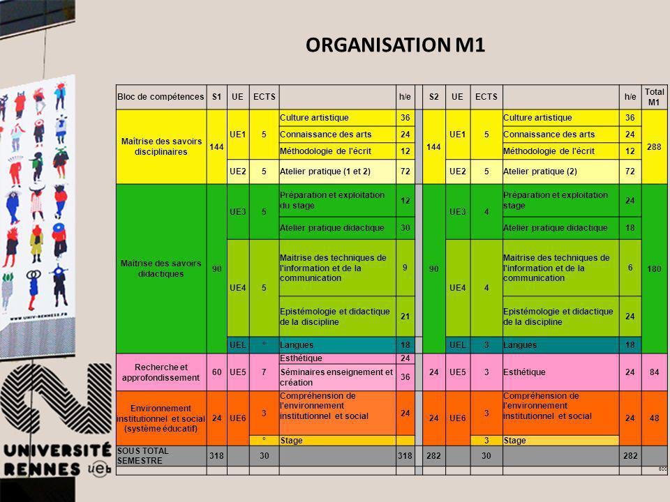 Bloc de compétencesS1UEECTS h/e S2UEECTS h/e Total M1 Maîtrise des savoirs disciplinaires 144 UE15 Culture artistique36 144 UE15 Culture artistique36