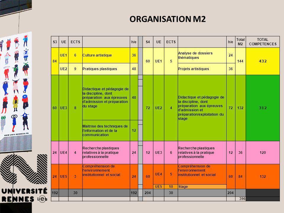 S3UEECTS h/e S4UEECTS h/e Total M2 TOTAL COMPETENCES 84 UE16Culture artistique36 60UE15 Analyse de dossiers thématiques 24 144 432 UE29Pratiques plast