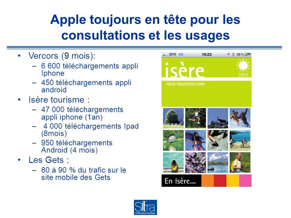 Les applications Iphone ne sont pas utilisées sur les Ipad 93% à 96% de la consultation de la collection Irhone-alpes se fait sur iphone