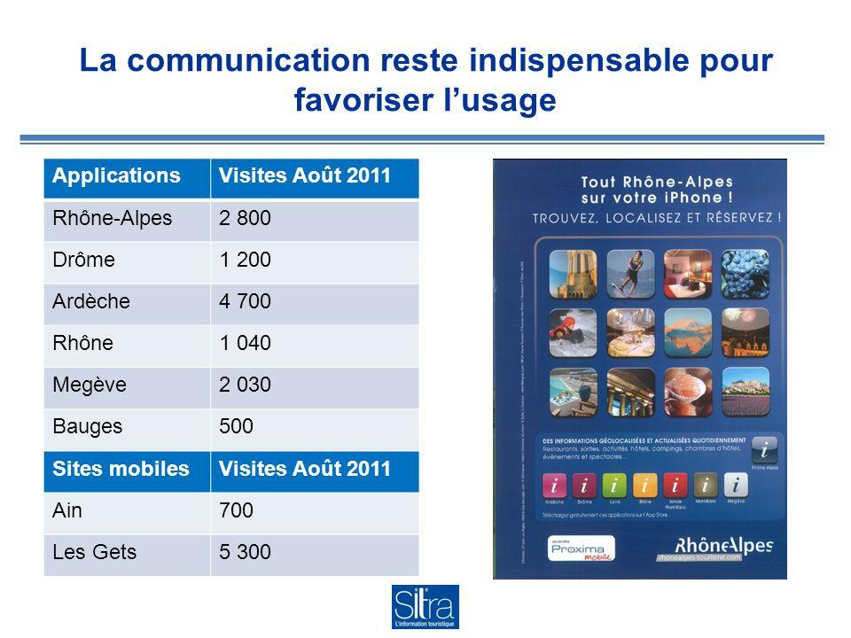 La communication reste indispensable pour favoriser lusage ApplicationsVisites Août 2011 Rhône-Alpes2 800 Drôme1 200 Ardèche4 700 Rhône1 040 Megève2 030 Bauges500 Sites mobilesVisites Août 2011 Ain700 Les Gets5 300