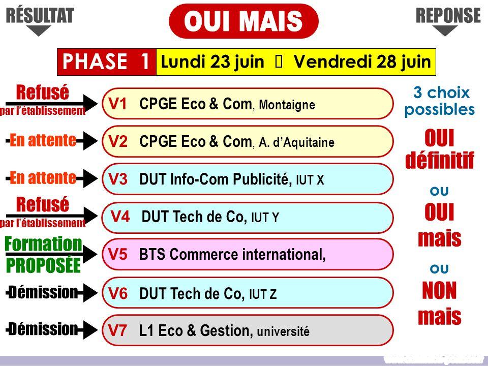 REPONSERÉSULTAT Lundi 23 juin Vendredi 28 juin Formation PROPOSÉE V1 CPGE Eco & Com, Montaigne V3 DUT Info-Com Publicité, IUT X V4 DUT Tech de Co, IUT