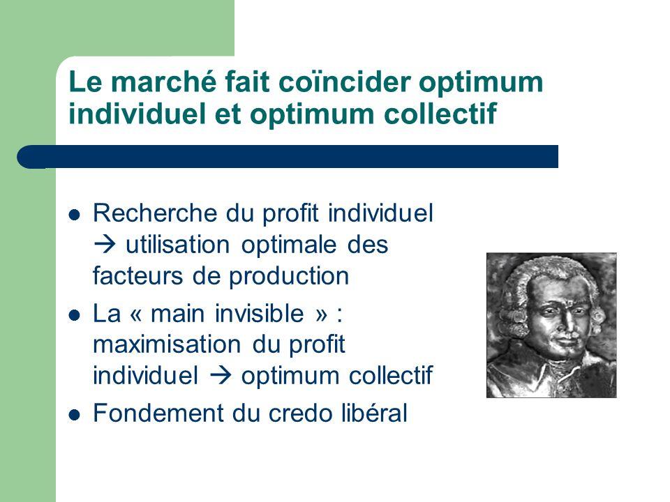 Le marché fait coïncider optimum individuel et optimum collectif Recherche du profit individuel utilisation optimale des facteurs de production La « main invisible » : maximisation du profit individuel optimum collectif Fondement du credo libéral
