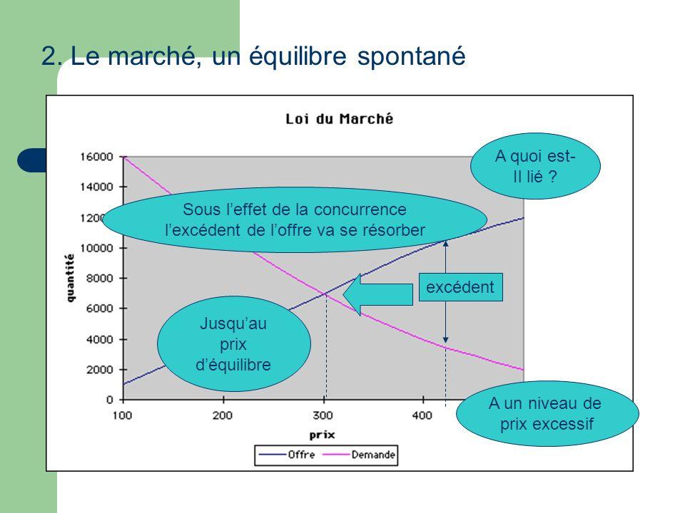 2. Le marché, un équilibre spontané excédent A quoi est- Il lié ? A un niveau de prix excessif Sous leffet de la concurrence lexcédent de loffre va se