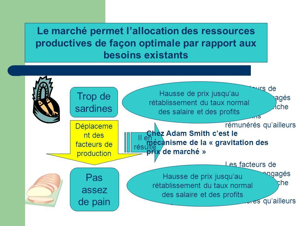 Supposons quon produise… Trop de sardines Pas assez de pain Il en résulte Baisse de prix Hausse de prix Les facteurs de production engagés dans cette