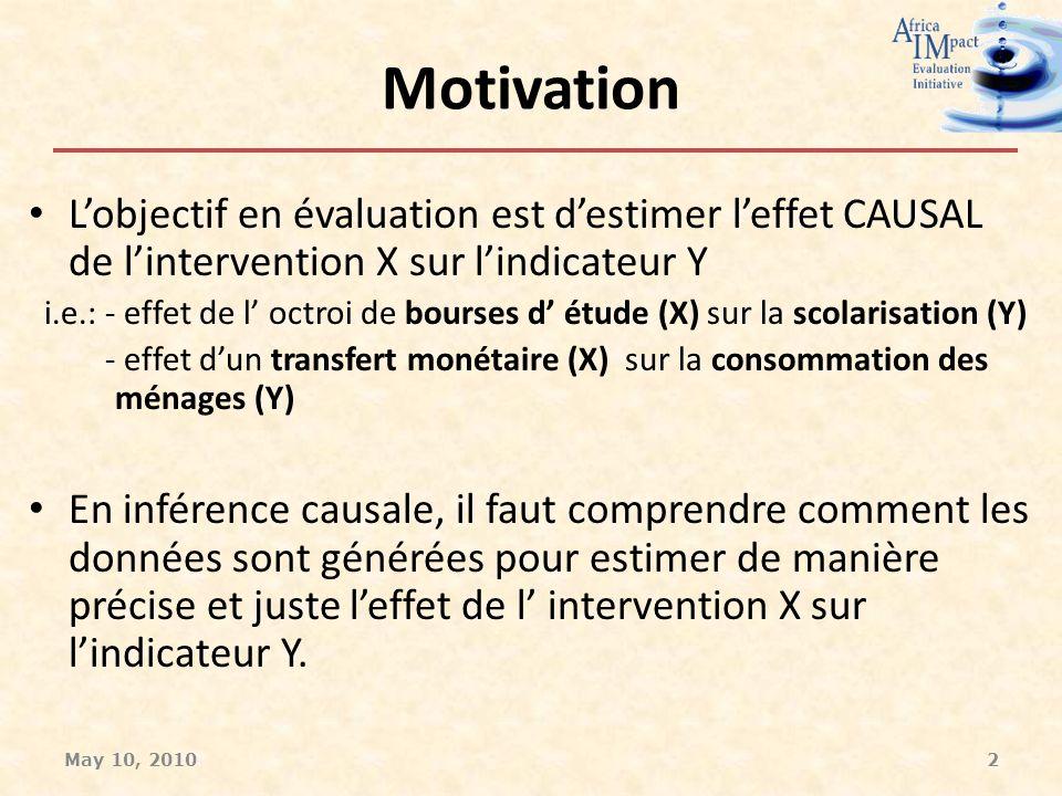 Motivation Lobjectif en évaluation est destimer leffet CAUSAL de lintervention X sur lindicateur Y i.e.: - effet de l octroi de bourses d étude (X) sur la scolarisation (Y) - effet dun transfert monétaire (X) sur la consommation des ménages (Y) En inférence causale, il faut comprendre comment les données sont générées pour estimer de manière précise et juste leffet de l intervention X sur lindicateur Y.