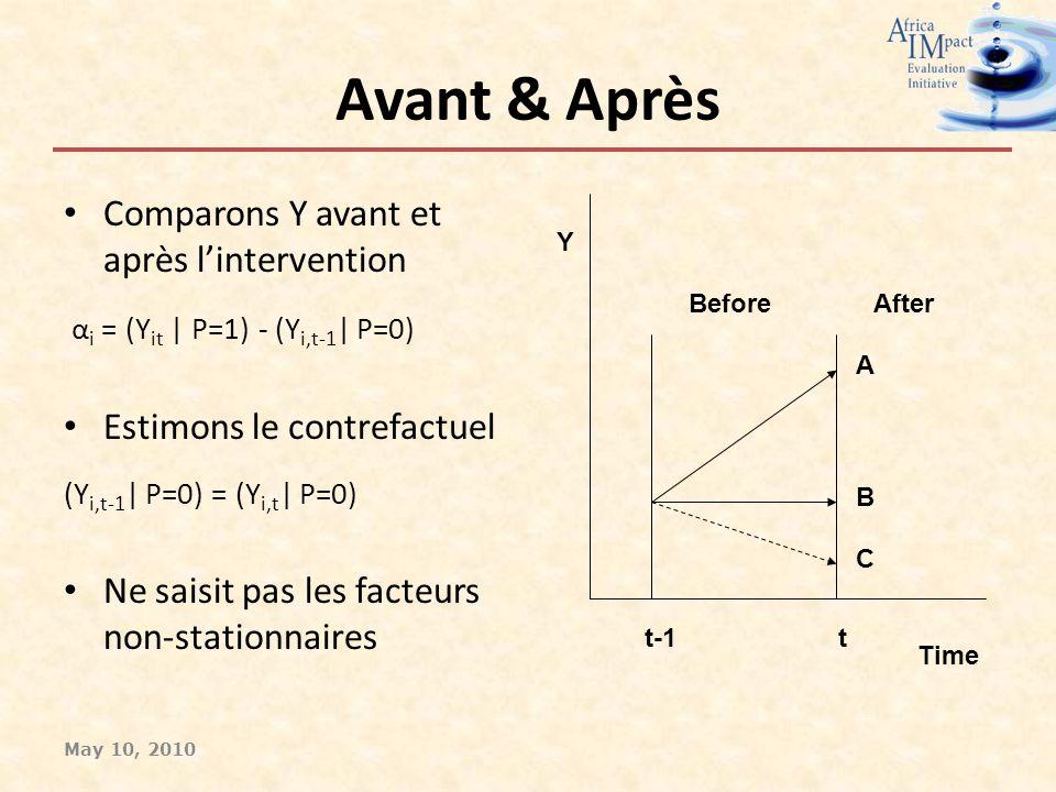 Avant & Après Comparons Y avant et après lintervention α i = (Y it | P=1) - (Y i,t-1 | P=0) Estimons le contrefactuel (Y i,t-1 | P=0) = (Y i,t | P=0) Ne saisit pas les facteurs non-stationnaires Time Y AfterBefore A B C t-1t May 10, 2010
