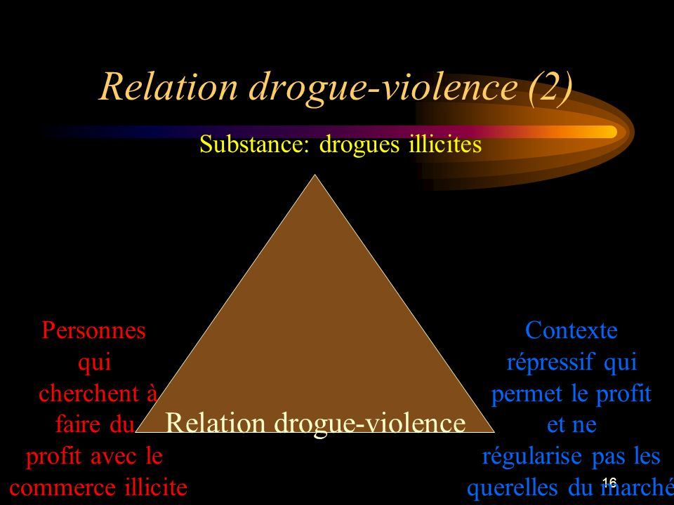16 Relation drogue-violence (2) Relation drogue-violence Substance: drogues illicites Personnes qui cherchent à faire du profit avec le commerce illic