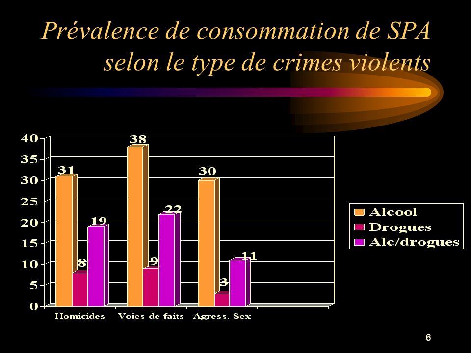 7 Prévalence de consommation de SPA selon le type de crime lucratif