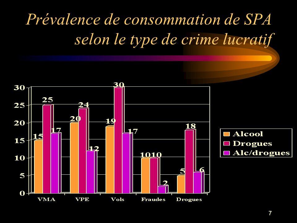 18 Drogue et criminalité: une relation complexe